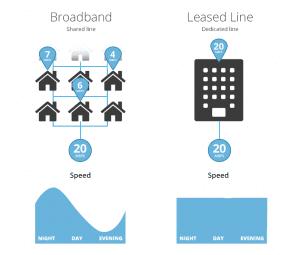 Business broadband vs Leased Lines