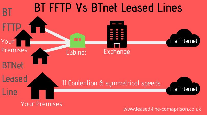 BT FTTP vs BTnet Leased Line