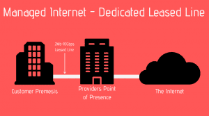 Managed Internet - Leased Line providers