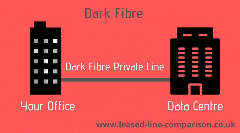 dark fibre leased line