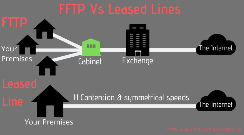 fttp fibre to the premises vs leased lines