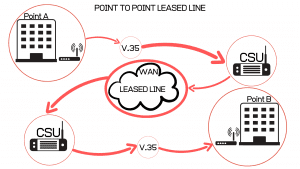 point to point network diagram