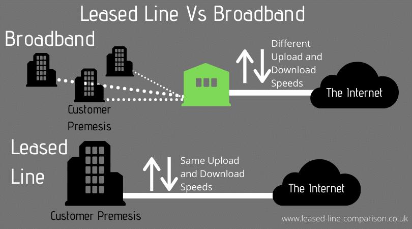 100Mbps Leased Line